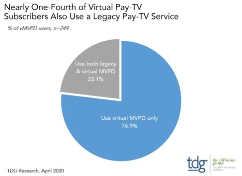 Nearly one-fourth of virtual pay TV subscribers also use a legacy pay-TV service