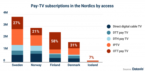 Pay TV subscriptions in the Nordics by access