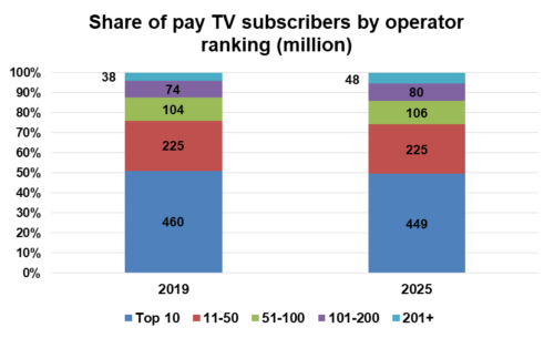 Share of pay TV subscribers by operator - 2019 v 2025
