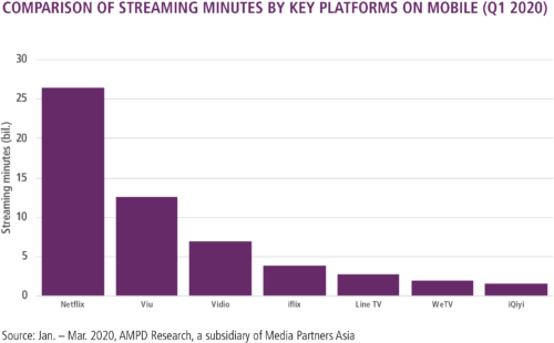 Streaming Platforms by Minutes