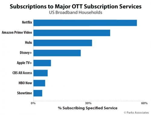 Subscriptions to Major OTT Subscription Services - Netflix, Amazon Prime Video, Hulu, Disney+, Apple TV+, CBS All Access, HBO Now, Showtime - USA - May 2020