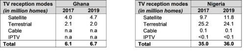 TV reception modes (in million homes) - Ghana and Nigeria - Satellite, Terrestrial, Cable, IPTV - 2017, 2019
