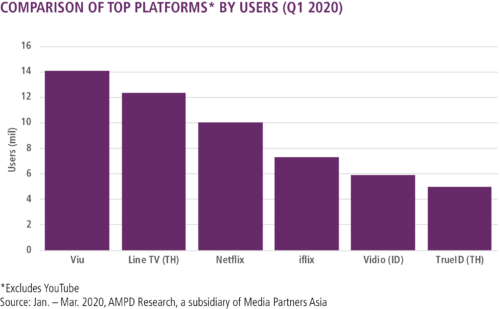 Top Platforms by Users