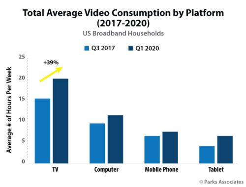 Total Average Video Consumption by Platform - US - 2017-2020