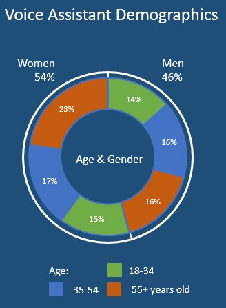 Voice Assistent Demographics - NPD Evolving Ecosystems Report