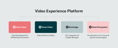 24i Video Experience Platform (VEP) - Products and Ecosystem
