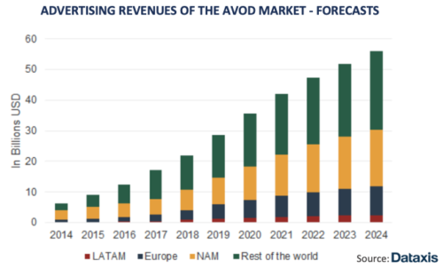 AVOD Market Advertising Revenue Forecast - Latin America, Europe, North America, Rest Of The World - 2014-2024