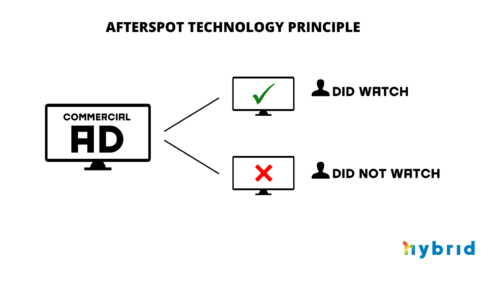 Afterspot Technology Principle