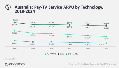 Australia Pay TV ARPU forecast by Technology - Cable, DTH (satellite), IPTV - 2019-2024