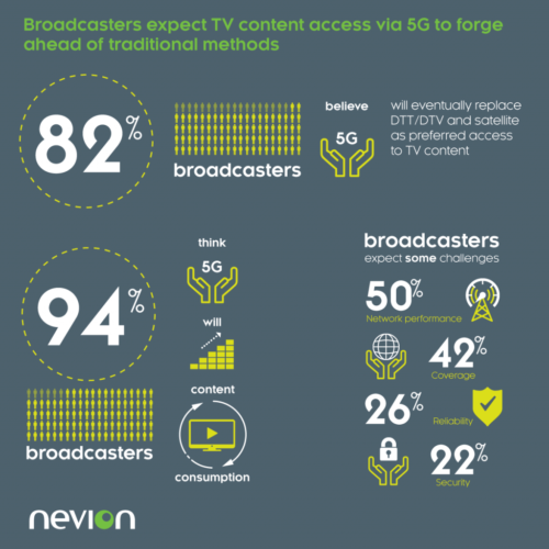 Broadcasters expext TV content access via 5G to forge ahead