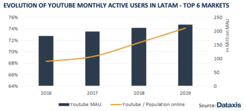 Evolution Of YouTube Monthly Active Users In LatAm - Top 6 Markets - 2016-2019