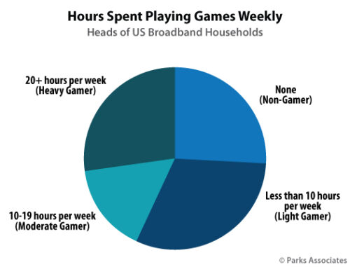 Hours Spent Playing Games Weekly - Heads of US Broadband Households