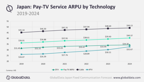 Japan - Pay TV Service ARPU by Technology - Satellite (DTH), Cable TV, IPTV, Average