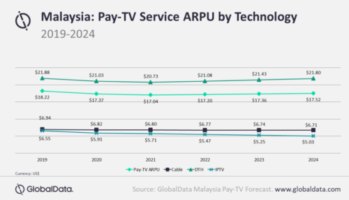 Malaysia pay TV ARPU by technology - Cable TV, IPTV, Satellite (DTH) - 2019-2024