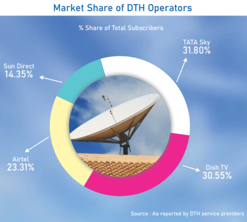 Market Share of Major DTH Operators in India - Tata Sky, Dish TV, Airtel, Sun Direct - End-2019