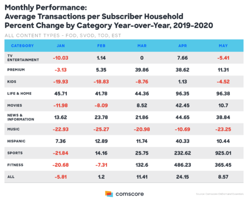 Monthly Performance: Average Transactions per Subscriber Household - Percent Change By Category - TV Entertainment, Premium, Kids, Life & Home, Movies, News & Information, Music, Hispanic, Sports, Fitness - USA, Year-over-Year, 2019-2020