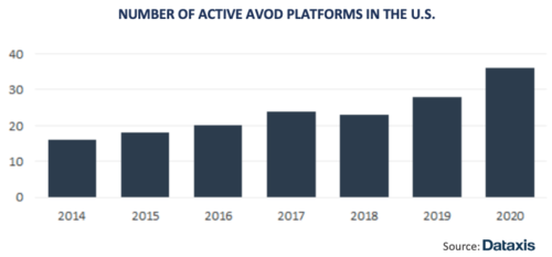 Number Of Active AVOD Platforms In The U.S - 2014-2020