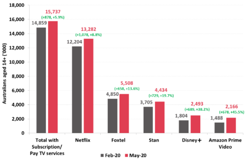 Number of Australians with subscription television in the household - Netflix, Foxtel, Stan, Disney+, Amazon Prime Video, Total with Subscription/Pay TV services - February 2020, May 2020