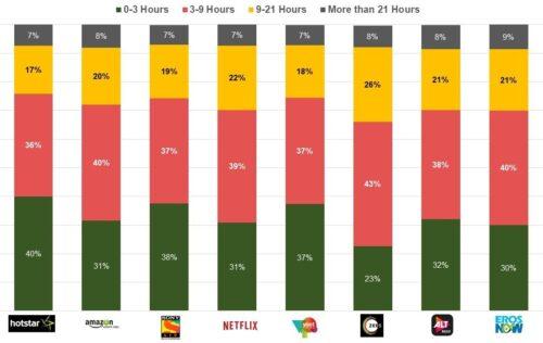 OTT Platform Engagement Levels - Hotstar, Amazon Prime Video, SonyLiv, Netflix, Voot, Zee5, ALTBalaji, ErosNow - 2020