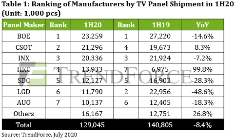 Ranking of Manufacturers by TV Panel Shipment in 1H2020 - BOE, CSOT, INX, HKC, Samsung Display (SDC), LG Display (LGD), AUO, Others