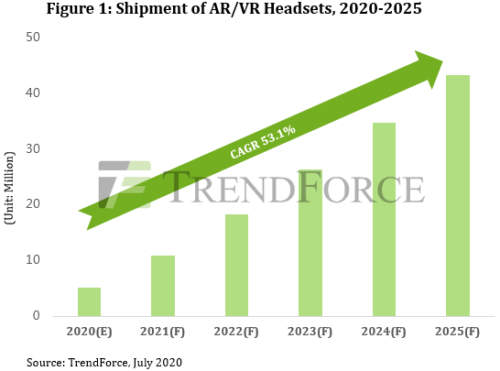 Shipments of AR/VR Headsets - 2020-2025