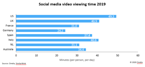 Social media video viewing time - 2019 - US, UK, France, Germany, Spain, Italy, Netherlands, Australia