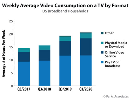 Weekly Average Video Consumption by TV Format - U.S. - Pay TV or Broadcast, Online Video Service, Physical Media or Download, Other - Q3 2017, Q3 2018, Q3 2019, Q1 2020