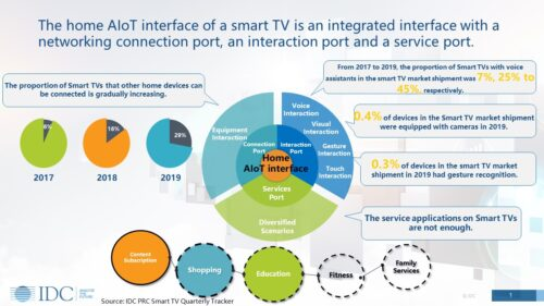 The home AIoT interface of a smart TV is an integrated interface with a networking connection port, an interaction port and a service port