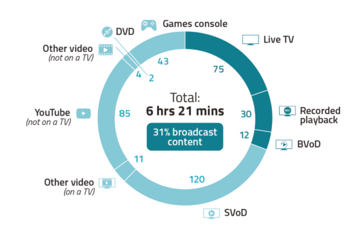 In April 2020, 16-34s spent an average of 6 hours 21 minutes viewing across all devices.