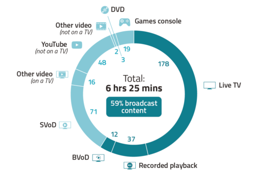 In April 2020, UK adults spent an average of 6 hours 25 minutes viewing across all devices.
