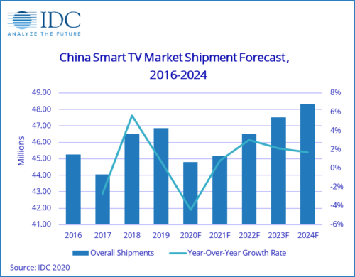 China Smart TV shipment forecast - 2016-2024