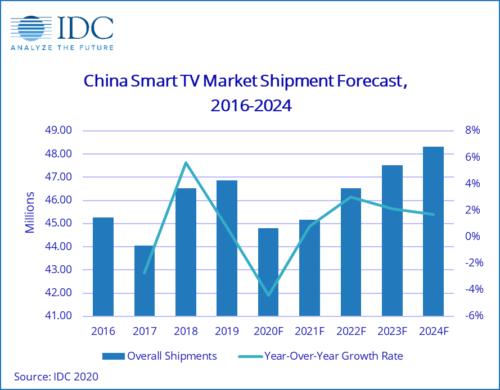 China Smart TV shipment forecast - 2016-2024
