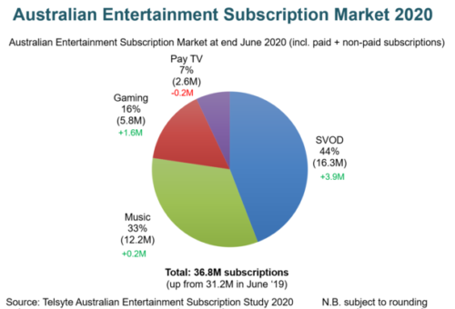Australian Entertainment Subscription Market - SVOD, Music, Gaming, Pay TV - June 2020