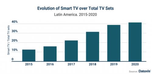 Evolution of Smart TV Over Total TV sets - Latin America - 2015-2020