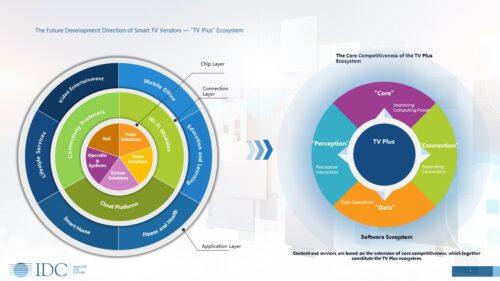 The Future Development Direction Of Smart TV Vendors - 'TV Plus' Ecosystem