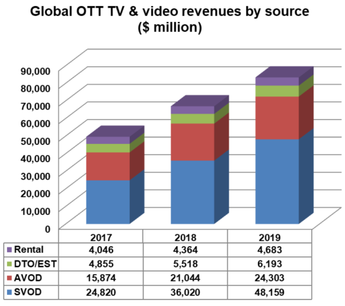 Global OTT TV and video revenues by source - SVOD, AVOD, Download-To-Own/Electronic-Sell-Through (DTO/EST), Rental - 2017, 2018, 2019