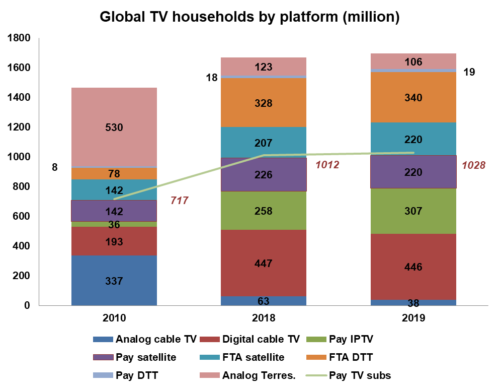 Global TV Households by Platform - Analog cable TV, Digital cable TV, Pay IPTV, Pay satellite, FTA satellite , FTA DTT, Pay DTT, Analog Terrestrial; Pay TV subscribers - 2010, 2018, 2019