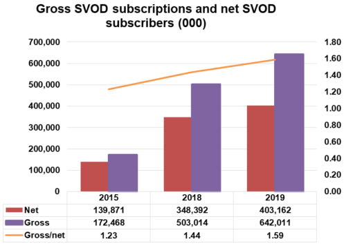 Gross and Net SVOD Subscriptions Worldwide - 2015, 2018, 2019