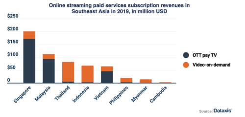 Online streaming subscription revenue in SE Asia - OTT pay TV, Video-On-Demand - Singapore, Malaysia, Thailand, Indonesia, Vietnam, Philippines, Myanmar, Cambodia - 2019