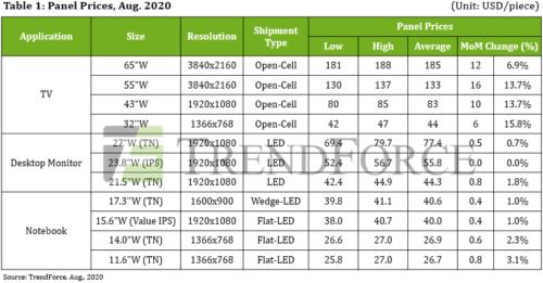 Panel Prices - TV, Desktop Monitor, Notebook - August 2020