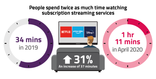 People spend twice as much time watching subscription streaming services: 34 minutes in 2019, and 1 hour 11 minutes in April 2020.