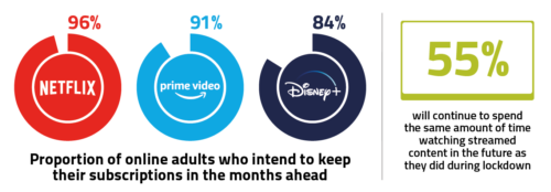 The overwhelming majority of online adults signed up to Netflix (96%), Amazon Prime Video (91%) and Disney+ (84%) said they plan to keep their subscriptions in the months ahead.
