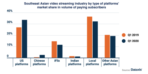 SE Asian video streaming platform market share - US platforms, Chinese platforms, iFlix, Indian platforms, Local platforms, Other Asian platforms - 1Q 2019, 1Q 2020