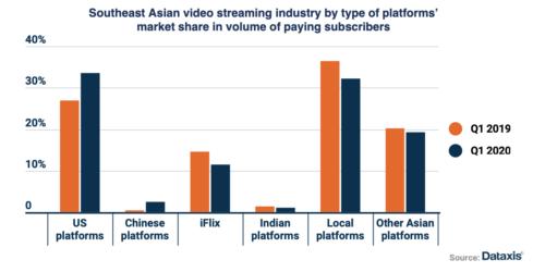 SE Asian video streaming platform market share - US platforms, Chinese platforms, iFlix, Indian platforms, Local platforms, Other Asian platforms - 1Q 2019, 1Q 2020