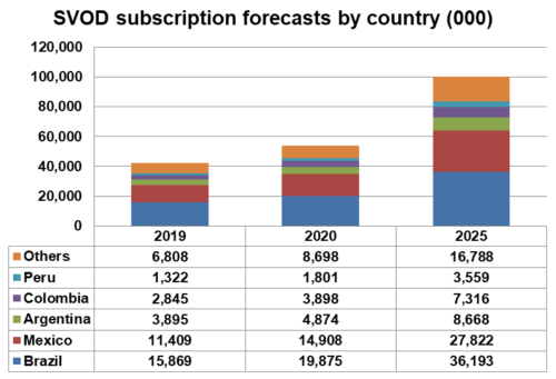 Latin America SVOD subscription forecasts by country - Brazil, Mexico, Argentina, Colombia, Peru, Others - 2019, 2020, 2025