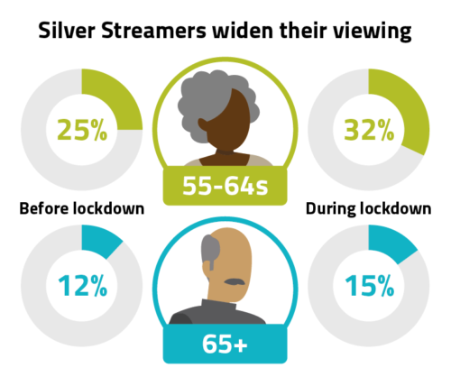 A third of 55- to 64-year-olds, and 15% of people aged 65 or over used subscription streaming services in the early weeks of lockdown – up from 25% and 12% respectively before the pandemic.