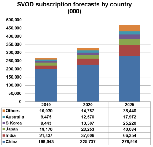 Asia-Pacific SVOD Subscriptions By Country - China, India, Japan, South Korea, Australia, Others - 2019, 2020, 2025