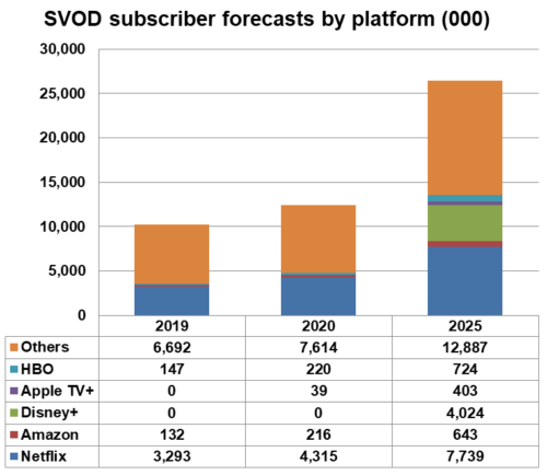 Eastern Europe SVOD subscriber forecast by platform - Netflix, Amazon, Disney+, Apple TV+, HBO, Others - 2019, 2020, 2025