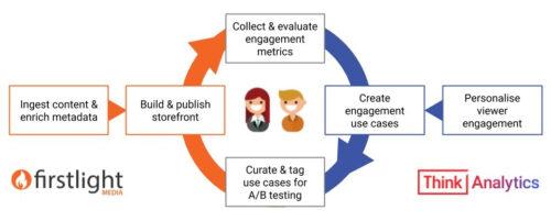 Firstlight Media and ThinkAnalytics Partner to Turbocharge OTT Personalization