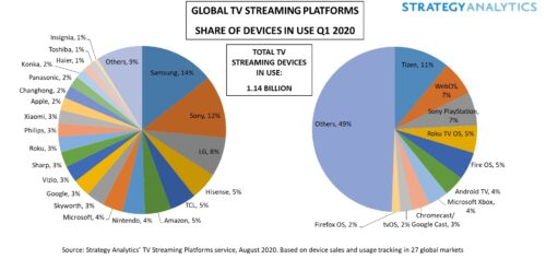 Global TV Streaming Platform Share of Devices in Use - Q1 2020 - Samsung, Sony Corp, LG Electronics, Hisense, TCL Electronics, Amazon, Nintendo, Microsoft, Skyworth, Google, Vizio, Sharp Corp, Roku, Philips, Xiaomi, Apple, ChangHong, Panasonic, Konka, Haier, Toshiba, Insignia, Others; Tizen, WebOS, Sony Playstation, Roku TV, Fire OS, Android TV, Microsoft Xbox, Chromecast, Google Cast, tvOS, Firefox OS, Others